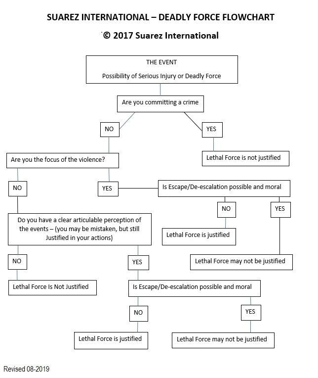 AN UPDATE TO THE DEADLY FORCE FLOW CHART - header image